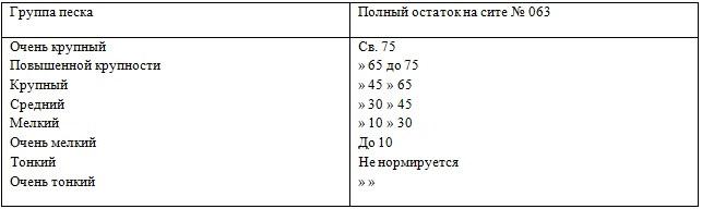 Таблица фракций песка
