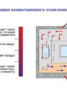 Принцип работы конвекторного отопления