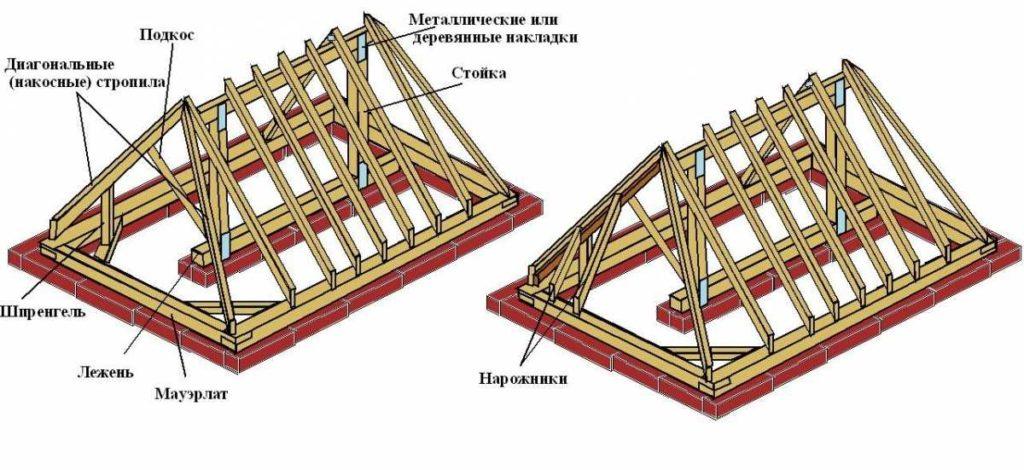 Стропильная система вальмовой крыши с наклонными стропилами
