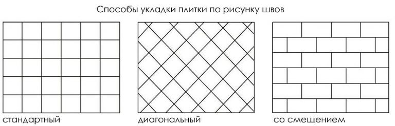 Способы укладки керамической плитки: шов в шов, диагональный, со смещением
