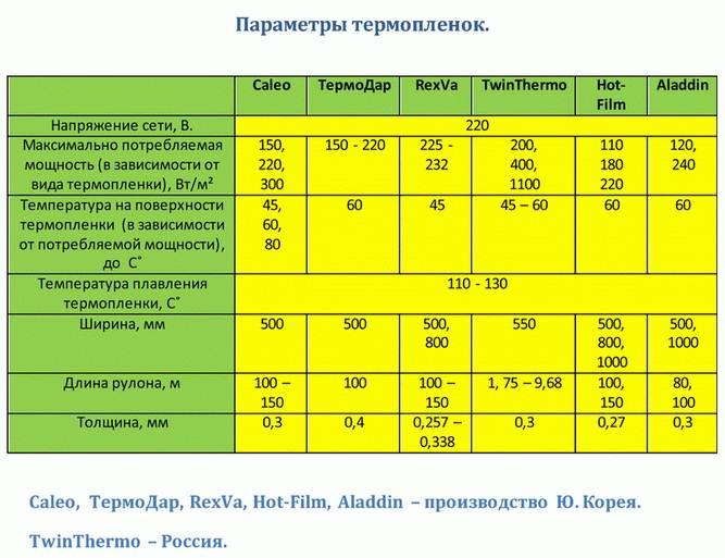 сколько потребляет инфракрасный теплый пол