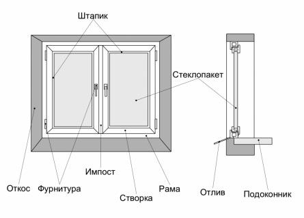 Основные элементы окна и оконного проема