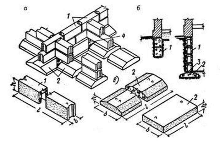Два типа сборных ленточных фундаментов из ФБС — с подушкой и без (мелкозаглубленная лента)