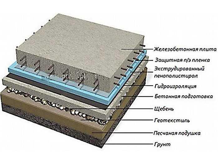Устройство утепленной шведской плиты