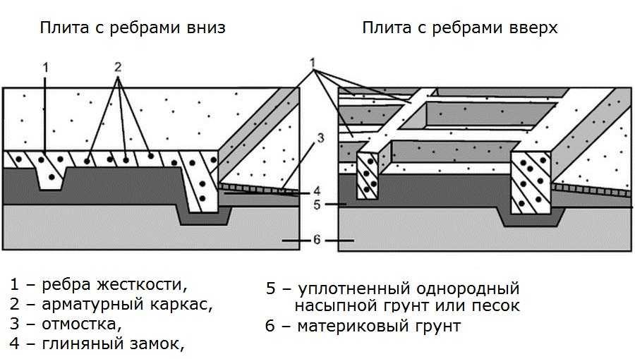 Фундаментная плита с ребрами жесткости
