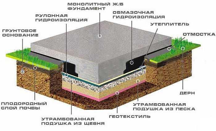 Плитный фундамент без утепления
