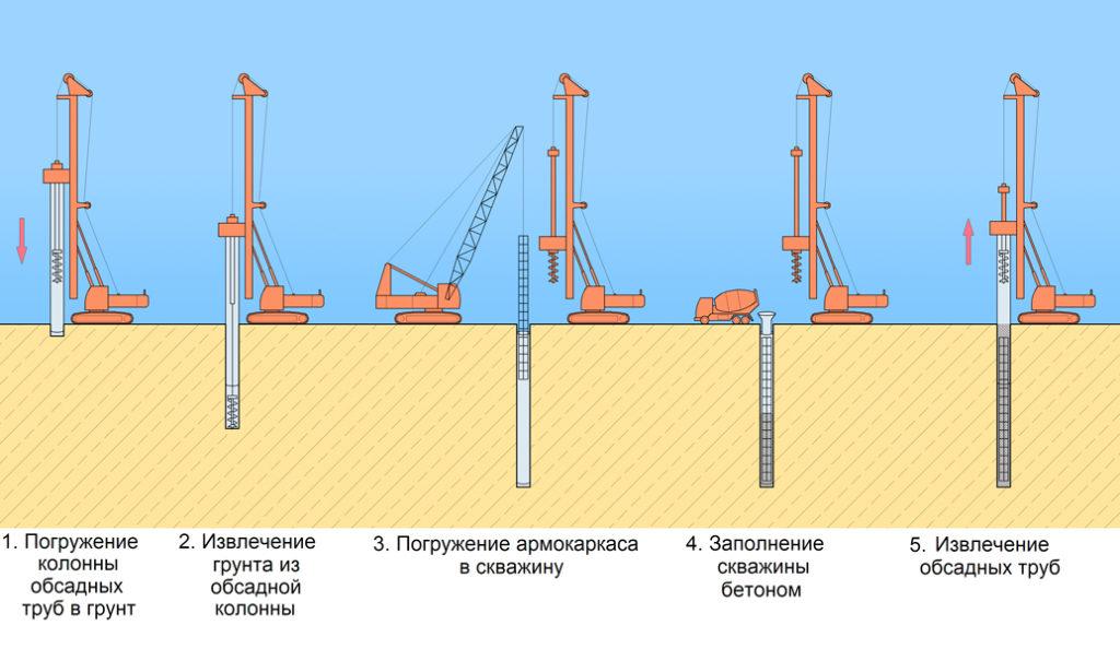 Технологический процесс устройства буронабивных свай с обсадной трубой