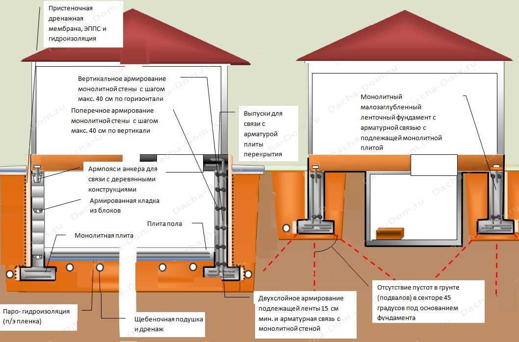 Ленточный монолитный фундамент с подвалом — сложная для проектирования задача