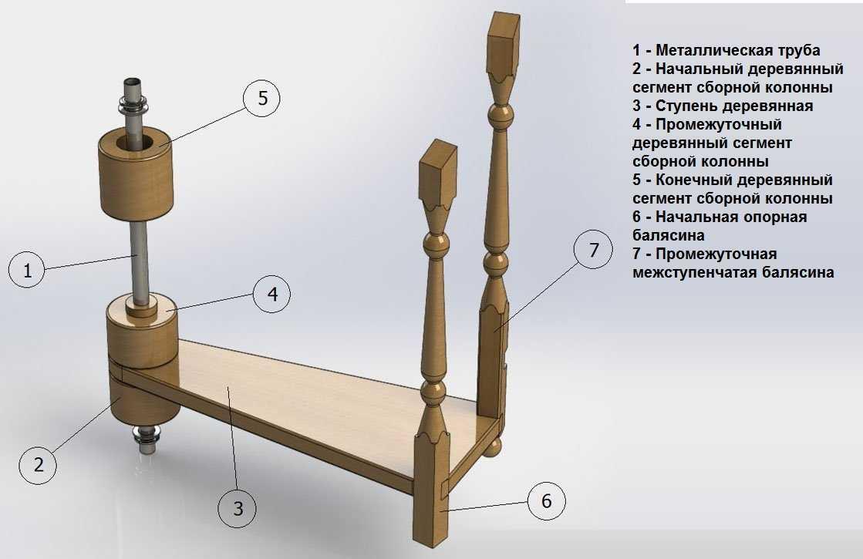 Элементы винтовой деревянной лестницы