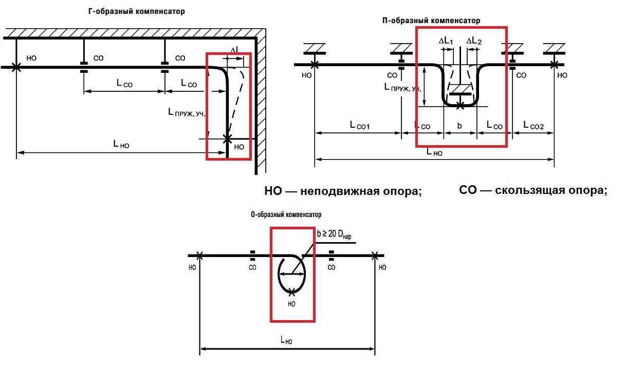 Типы компенсаторов для полипропиленового водопровода