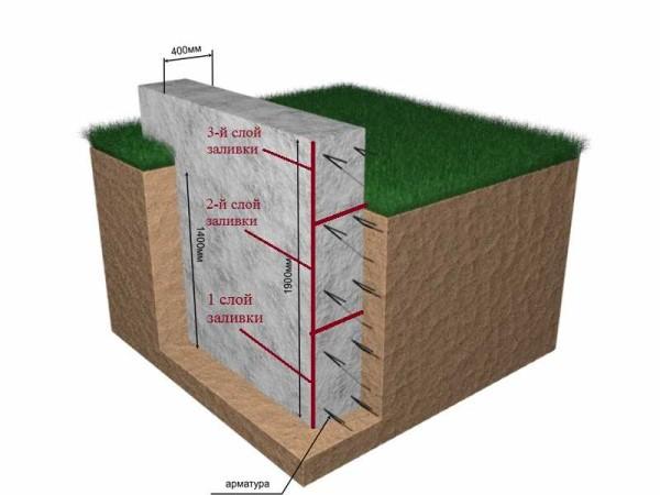 Если фундамент имеет большую глубину залегания, его можно заливать двумя-тремя частями, разделив по вертикали на примерно равные доли