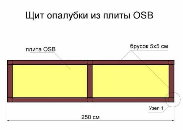 Конструкция щитов опалубки из фанеры и ОСБ