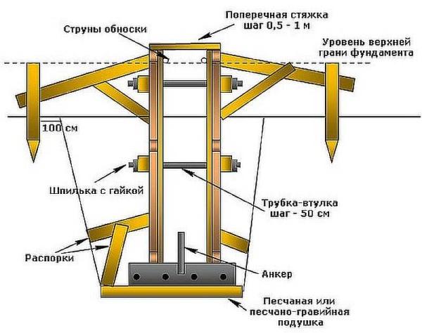 Как выглядит опалубка для ленточного фундамента в разрезе