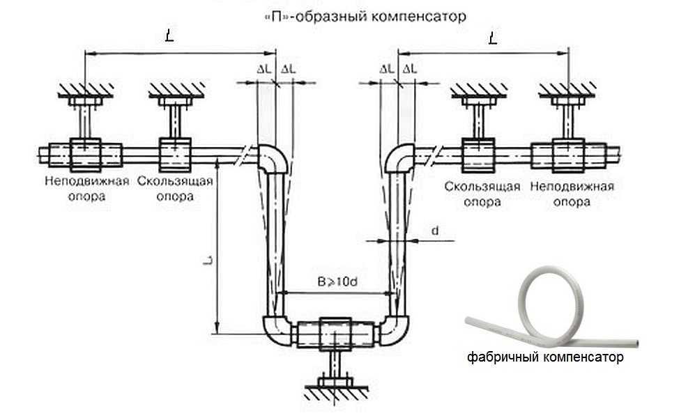 Компенсатор для горячего водопровода и отопления из полипропиленовых труб