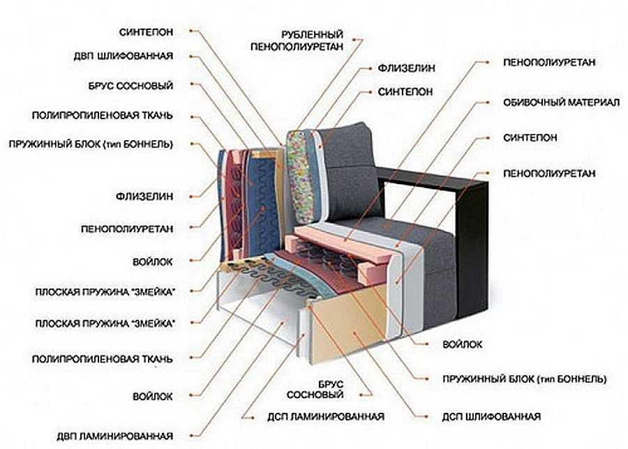 Строение диванных сидений может быть многослойным