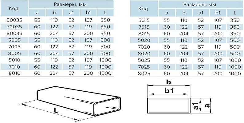 Размеры пластиковых прямоугольных труб