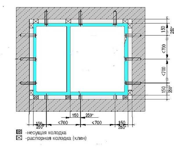 Расположения монтажных клиньев при установке окна и расстояния между крепежами