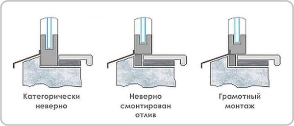 Правильная установка подоконника