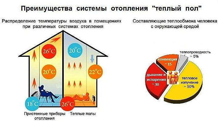 Конвекционное распределение тепла при обогреве теплым полом