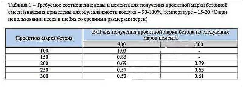 Количество воды для бетона