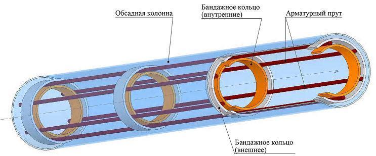 Конструкция буронабивной сваи