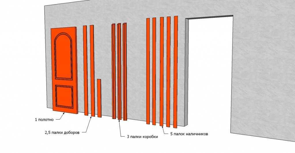 Комплектация межкомнатной двери — с коробкой, доборами и наличниками