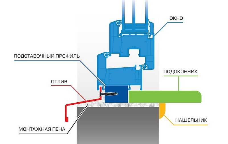 Схема крепления отлива при монтаже пластикового окна