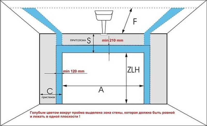 Подготовка проема для установки секционных ворот