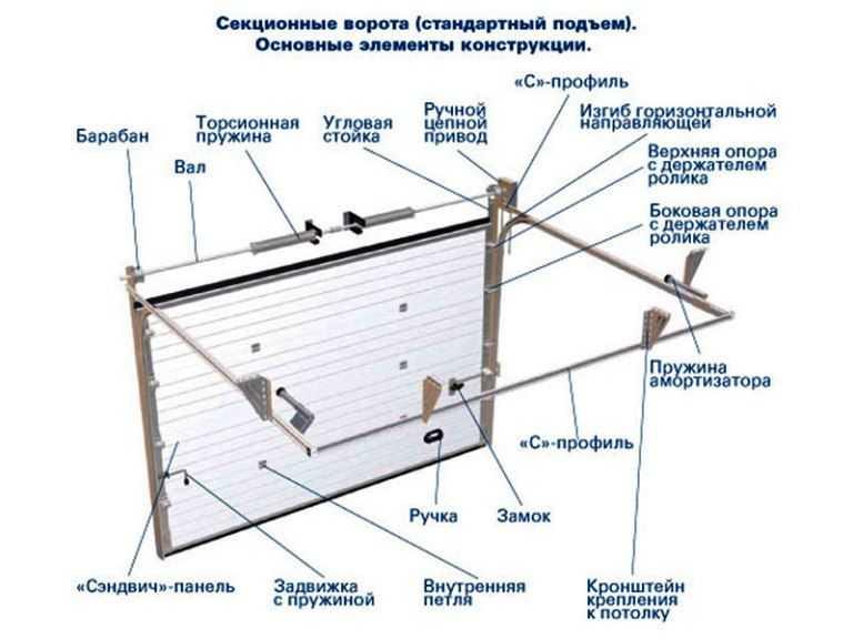 Устройство секционных ворот