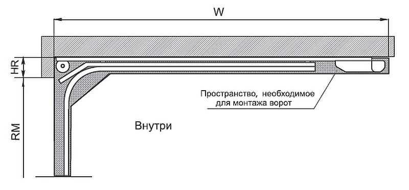Установка привода секционных ворот