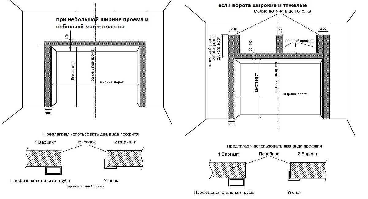 Способы усиления проема если стены сделаны из щелястого кирпича или пенобетона