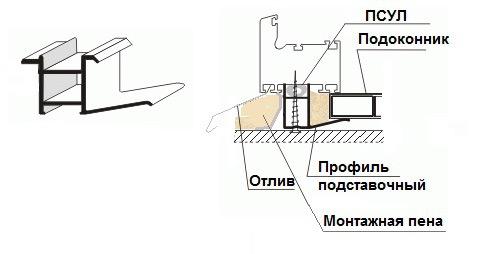 Заполнение подстановочного профиля монтажной пеной