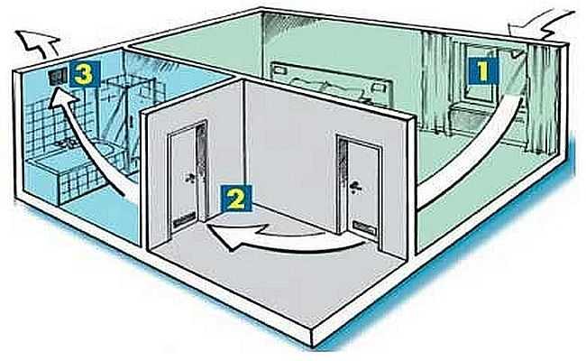 Когда приточная вентиляция — отдельные устройства в каждой комнате, вытяжка — через кухню или ванну