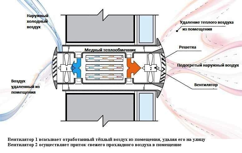 Рекуператор воздуха для дома, устройство, которое через одно отверстие выводит отработанный воздух, забирает свежий. При этом еще и подогревает/охлаждает его