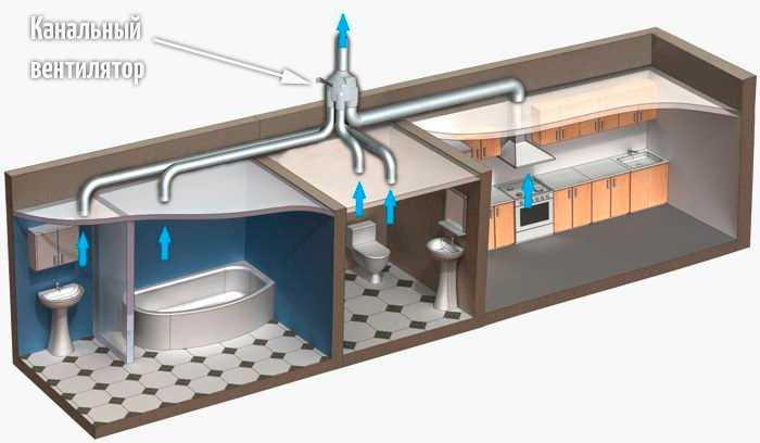 Вот так можно организовать вытяжную вентиляцию в доме или квартире. Только надо учесть, что «вытягивать» канал должен весь требуемый объем воздуха