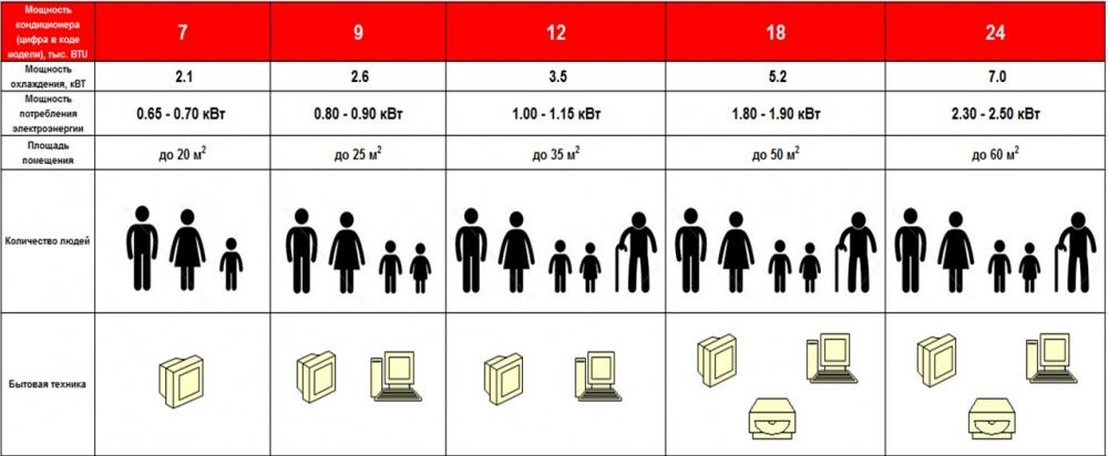 Для приблизительной оценки можно воспользоваться таблицей