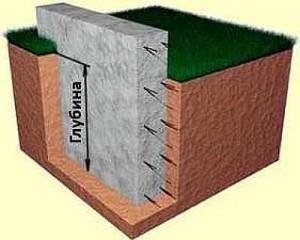 Глубина заложения фундамента — это уровень, на который необходимо углубить фундамент