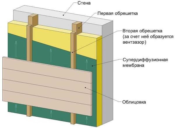 Принцип отделки дома с использованием вентилируемого фасада