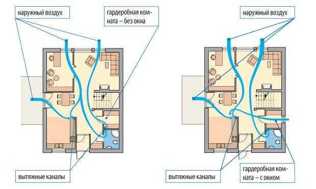 Принципы организации вентиляции гардеробной через ванную комнату