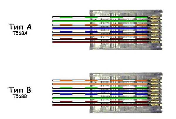 Схемы подключения интернет кабеля по цветам