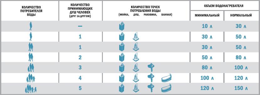 Таблица зависимости объема накопительного водонагревателя от количества потребителей