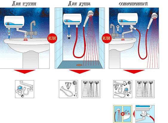 Варианты использования водонагревателя проточного типа