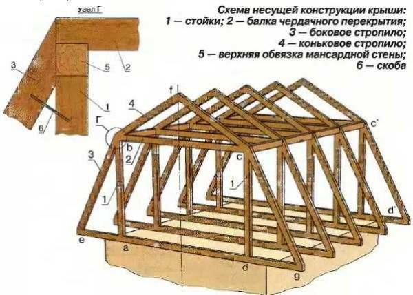 Конструкция ломаной мансардной крыши — один из вариантов стропильной системы (самый распространенный)