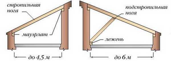 Если расстояние между стенами меньше, конструкция совсем проста