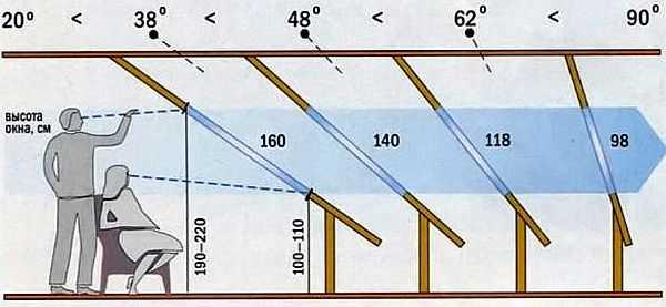 Чем круче наклон относительно пола, тем меньше должна быть высота окна