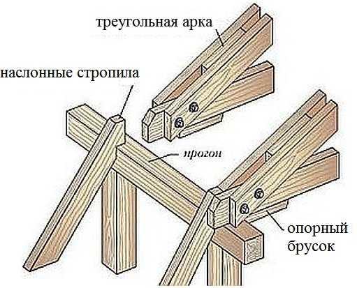 Как сделать крепление верхнего теугольника и стропильной ноги на мансардной крыше своими руками