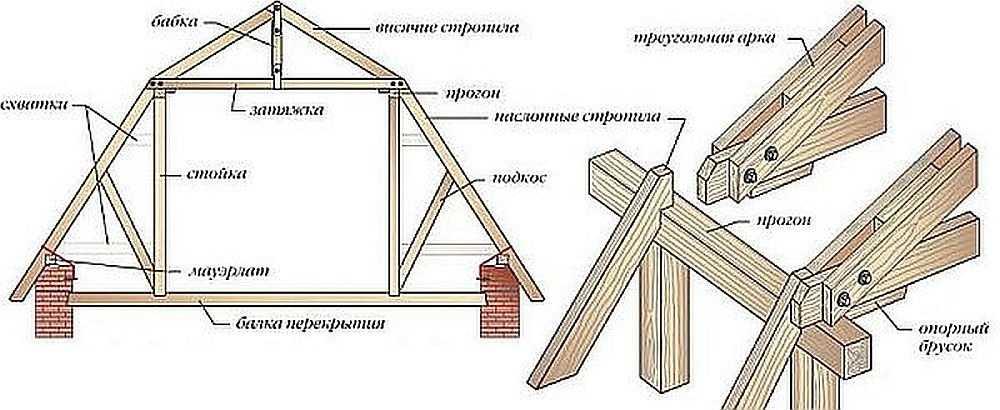 Вариант устройства стропильной системы ломанной крыши — с подкосами, увеличивающими жесткость системы