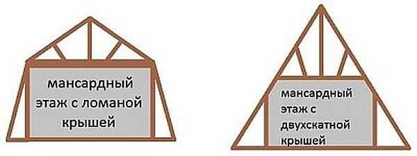 При равной ширине основания (дома) мансардное помещение под ломанной крышей получается больше, чем под обычной двускатной. Стропильная система становится сложнее, нодвускатная крыша с мансардой под ломаной крышей все равно боле популярна