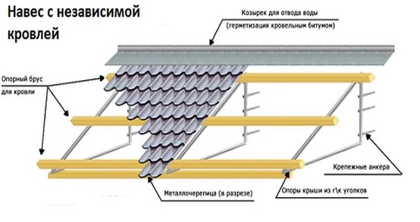 Конструкция односкатного козырька над входом