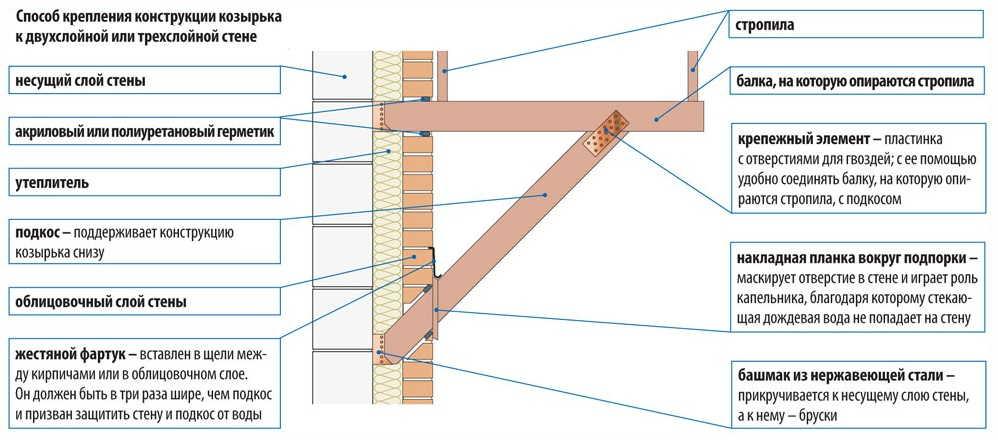 Как крепить козырек над входной дверью к трех или двухслойной стене